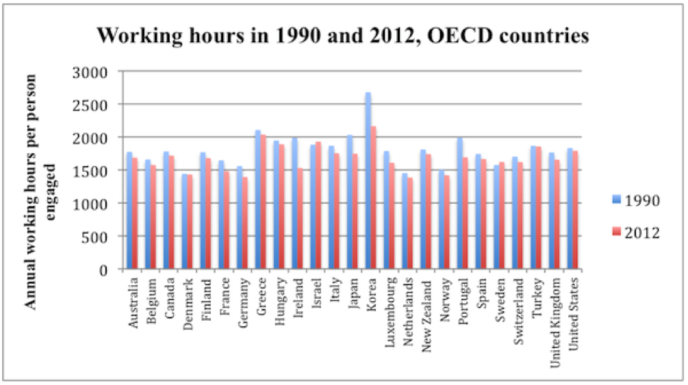 working hours in the UK
